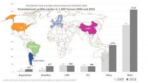 Besonders in Brasilien hat der Pestizideinsatz von 2000 bis 2018 stark zugenommen. Der größte Verbraucher ist allerdings China.