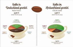 Kaffee-Kalkulation im Herkunfstland geröstet im Vergleich zu Deutschland.