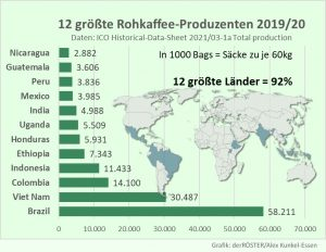 12 größte Kaffeeländer