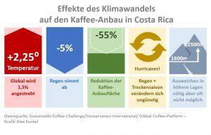 Klima Profil Costa-Rica