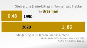 Kaffee-Ernte-Ertrag pro Hektar in Brasilien.