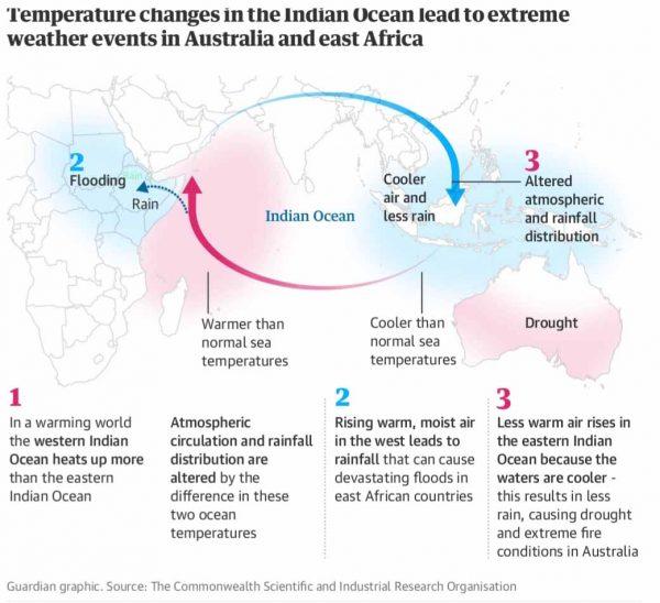 INDIAN-OCEAN-DIPOLE 2019: Ostafrika droht Überflutung - Australien leidet unter Trockenheit und Waldbränden