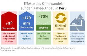 Kaffee und Klima in Peru