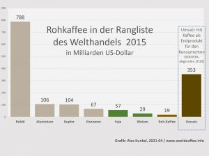 Grafik Kaffee im Welthandel 2015